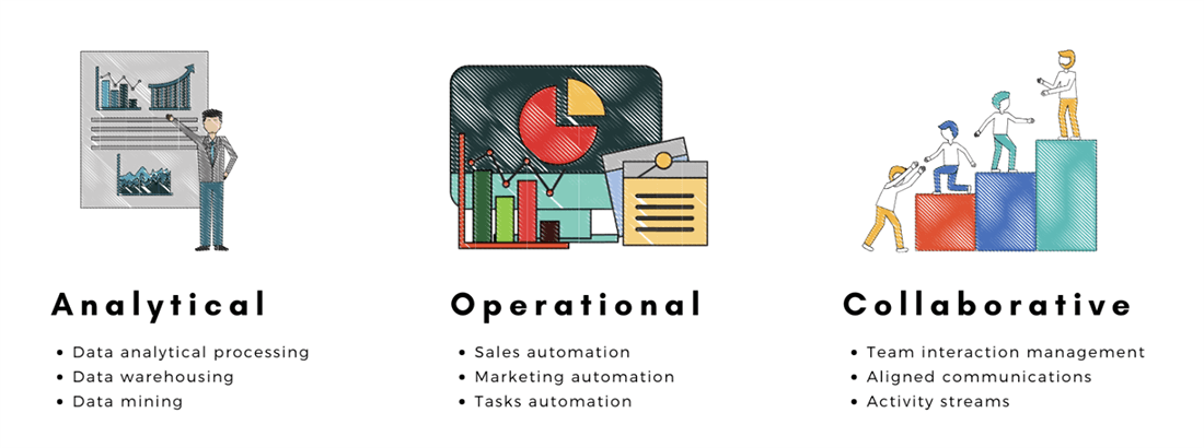 Three types of CRM Systems