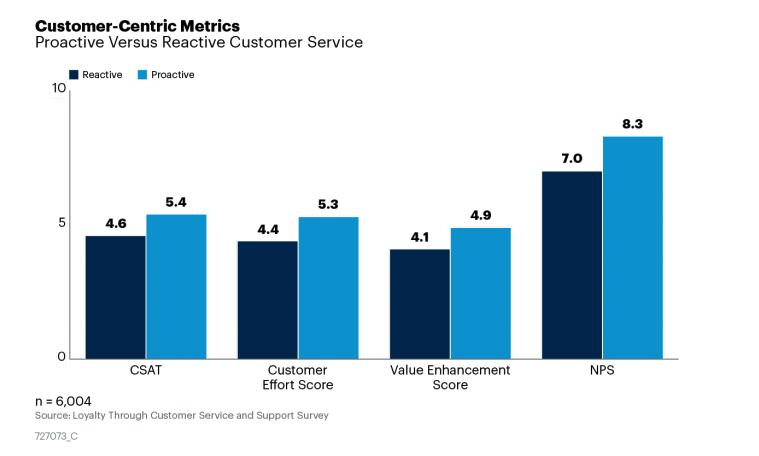 Customer-Centric Metrics