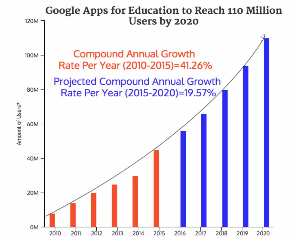 Graph of user growth over the past 10 years of Google Apps for Education