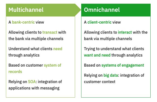 Omnichannel mobile banking app