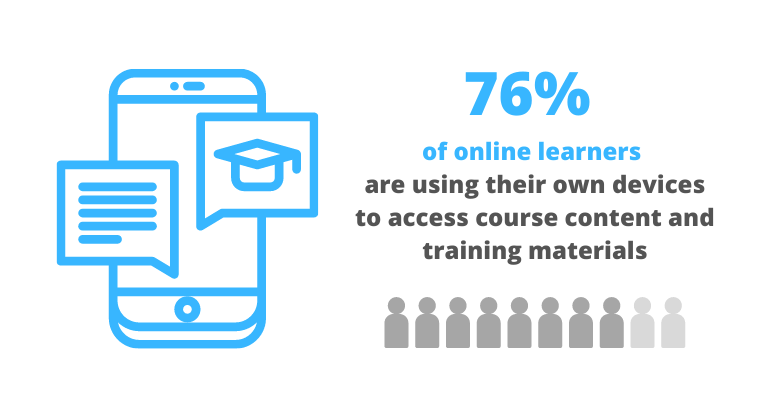 Number of Online learners who use own devices