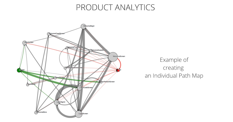 Product Analytics tool with ML