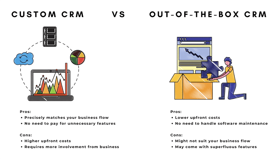 Custom and out-of-the-box CRM System comparison