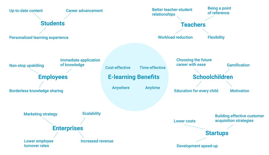 E-learning Benefits Mindmap