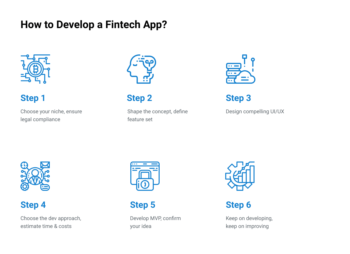 How to Develop a Fintech App?