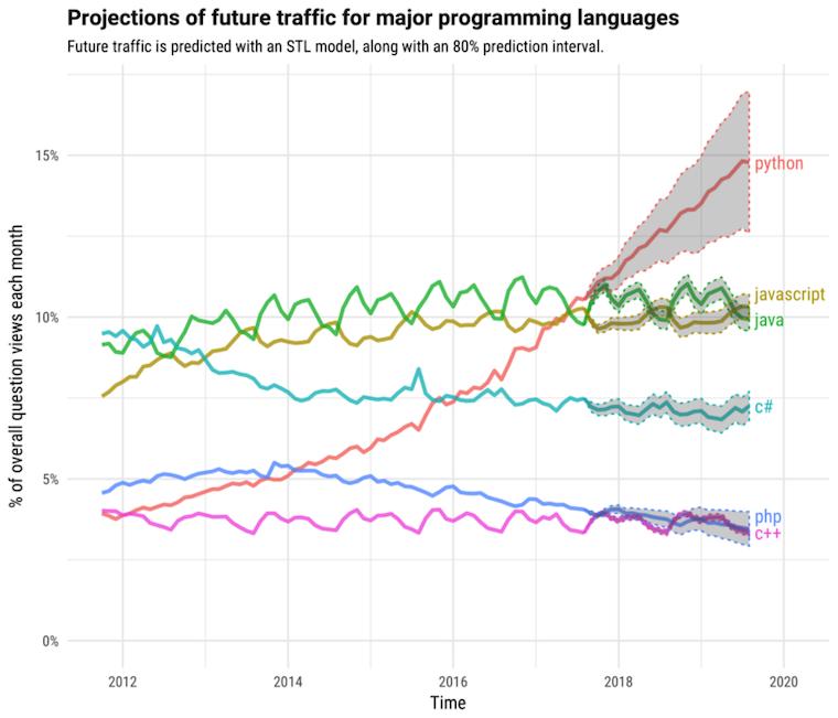 Popularity of Python PL