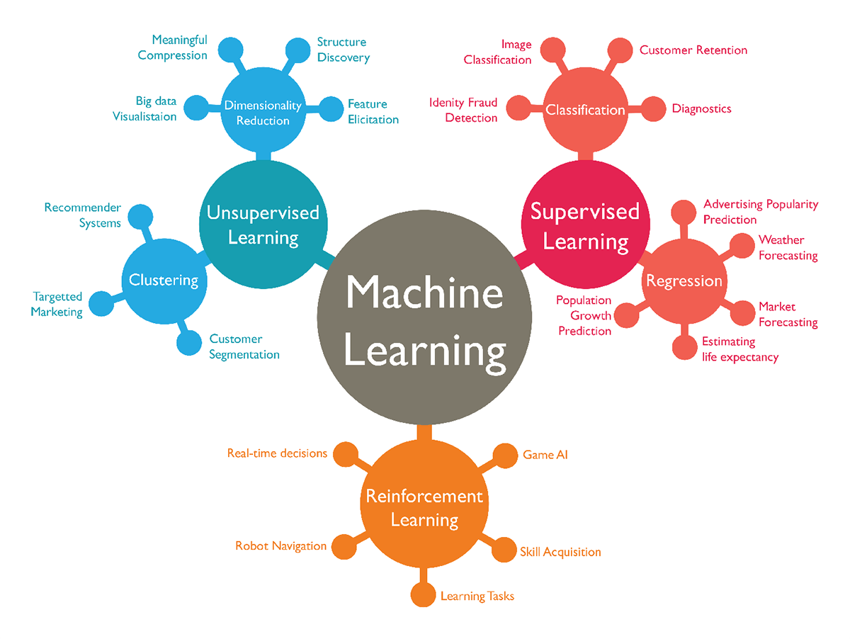 Types of Machine Learning Approaches
