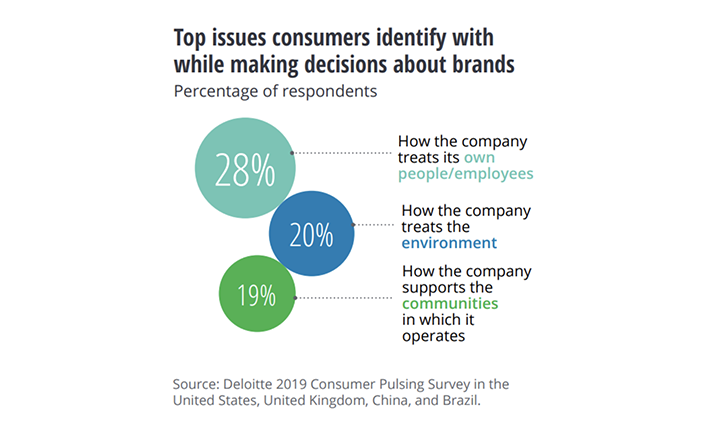 Top issues consumers identify with while making decisions about brands
