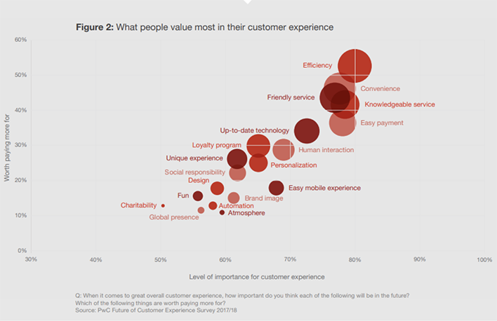 What people value most in their customer experience